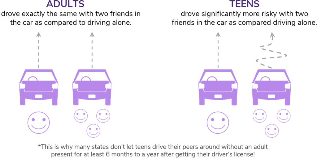 Studies show teens drive more risky when their friends are in the car. You should be worried about your teenager, experts say.